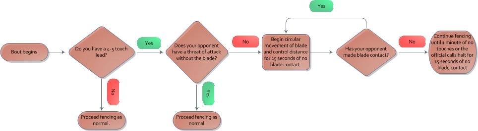 Lehfeldt Theory of Non-Combativity