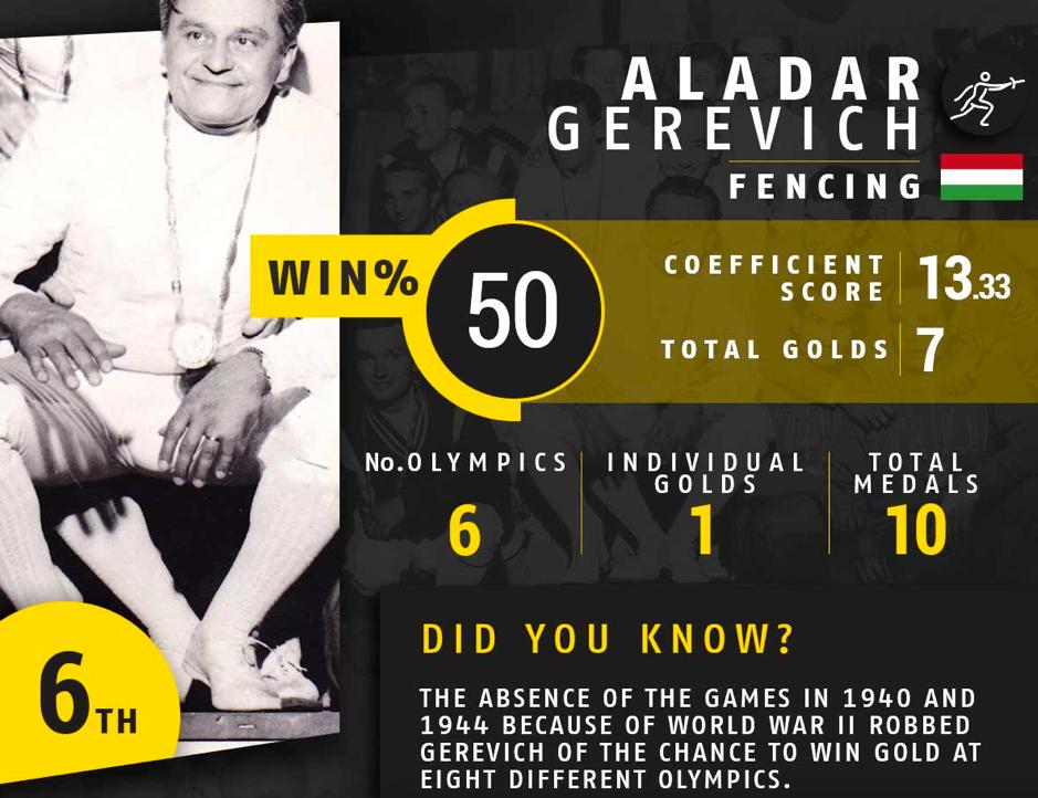 Hungarian fencer Aladar Gerevich
